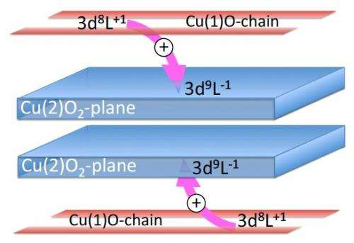 Self-doping may be the key to superconductivity in room temperature