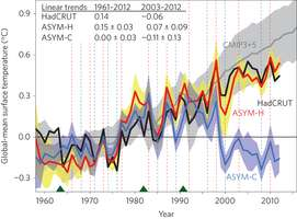 """Separate studies suggest current """"pause"""" in global warming likely the last"""