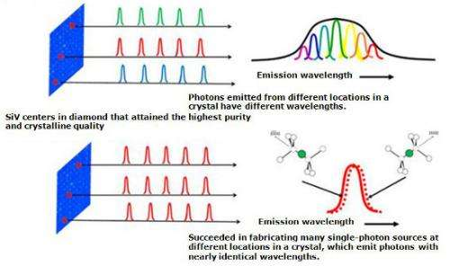 Success in fabricating many single-photon sources in solid matter that emit identical photons