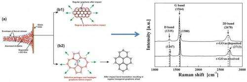 Supersonic spray delivers high quality graphene layer