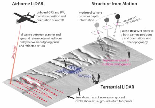 Team develops new, inexpensive method for understanding earthquake topography