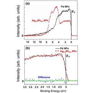 The mystery of why Ag-Rh alloy nanoparticles have a similar property to Pd