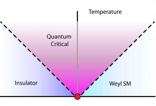 Theoretical exotic state of matter in which electrons barely interact with each other