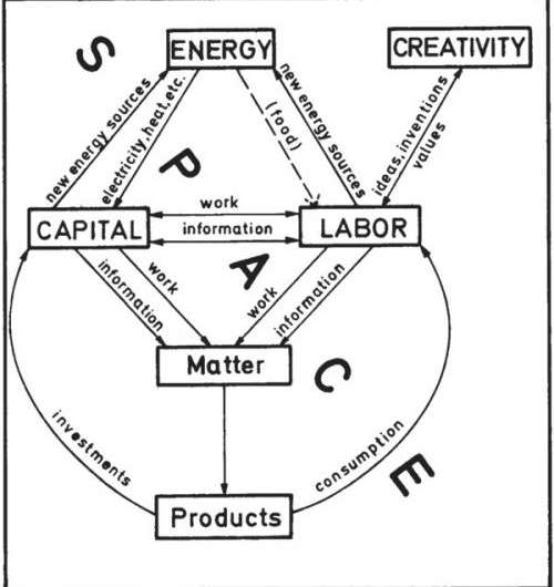 thermodynamics and economics 1