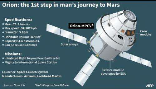 The spacecraft Orion is designed to carry four people at a time into deep space