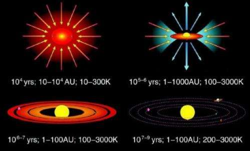 Timeline for the Evolution of Solar Systems