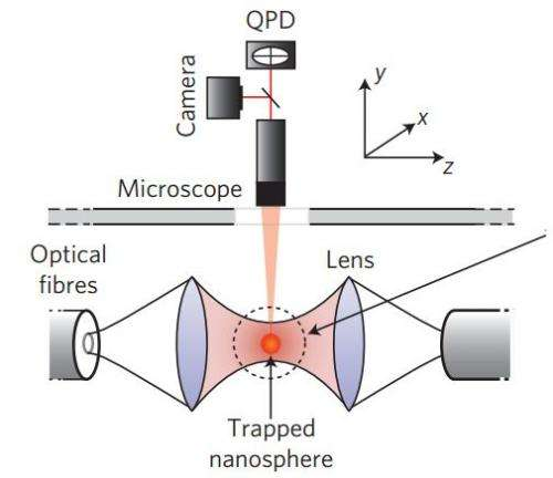 New method for measuring temperature of nanoscale objects discovered