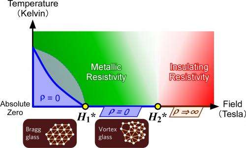 Insights into the stages of high-temperature superconductivity