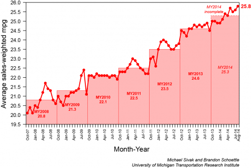Vehicle fuel economy at record high
