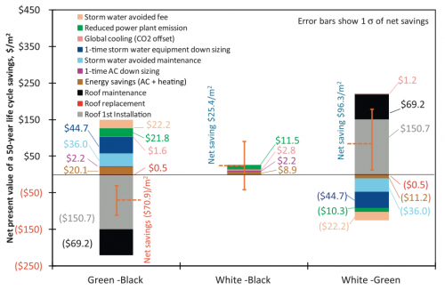 White, green or black roofs? Berkeley Lab report compares economic payoffs