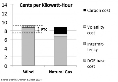 Wind power cost competitive with natural gas, study finds