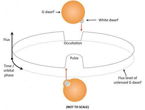 Astronomers discover first self-lensing binary star system