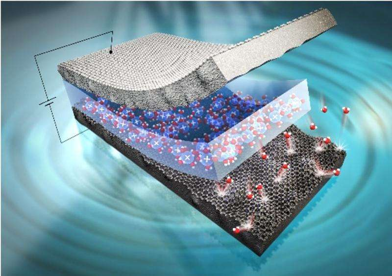 Artificial muscles get graphene boost