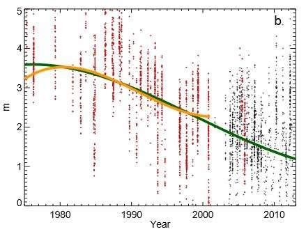 Combined Arctic ice observations show decades of loss