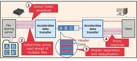Data transfer technology that increases speed of remote file access