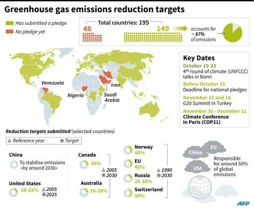 Details of pledges on reducing greenhouse gas emissions ahead of COP 21