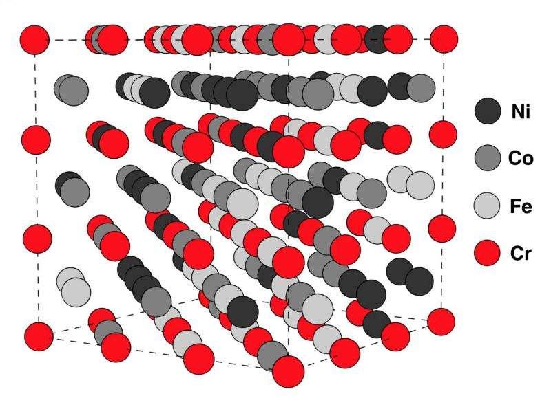 Electron spin brings order to high entropy alloys