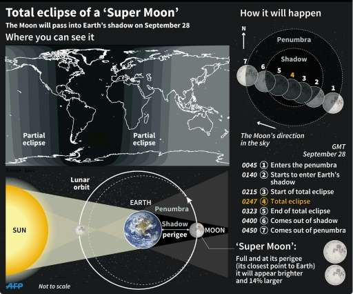 Explanation of the total lunar eclipse and 'super moon' due on September 28, 2015
