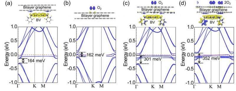 graphene band gap