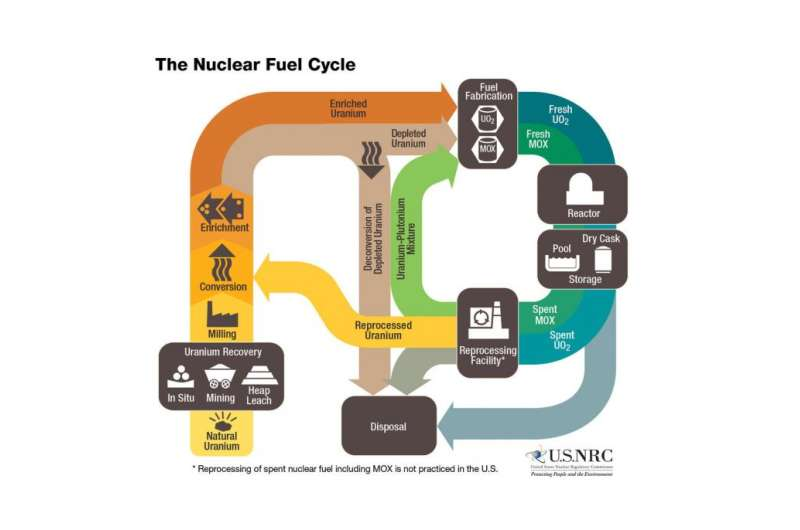 Harvesting usable fuel from nuclear waste – and dealing with the last chemical troublemakers