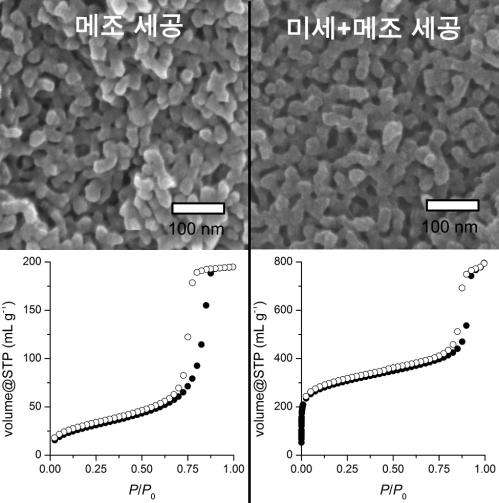 Hierarchically porous polymers with fast absorption