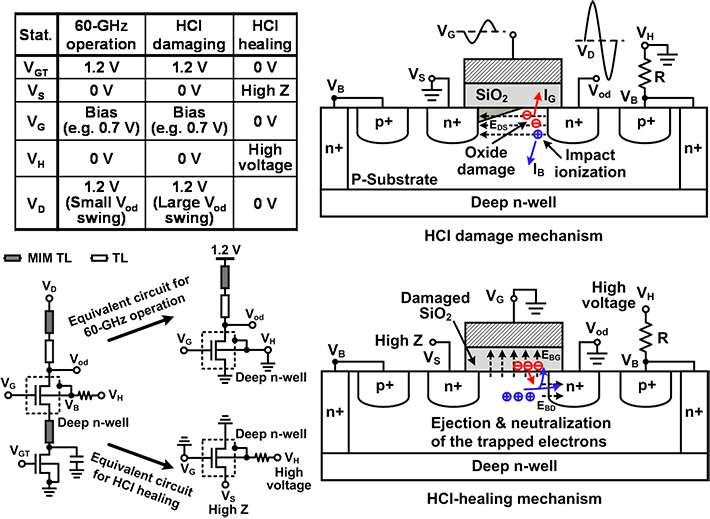 Innovative technology to recover performance of CMOS devices damaged by hot carrier injection