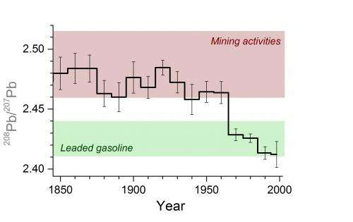Leaded gasoline once dominated the manmade lead emissions in South America