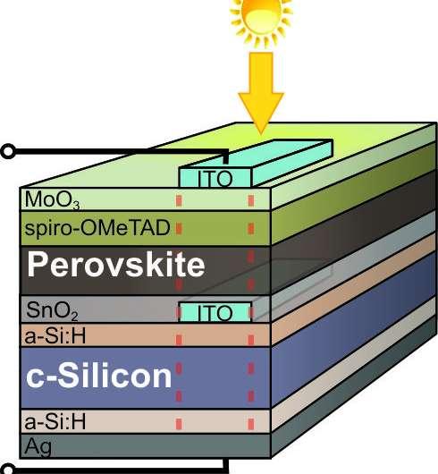 Monolithic perovskite/silicon tandem solar cell achieves record efficiency