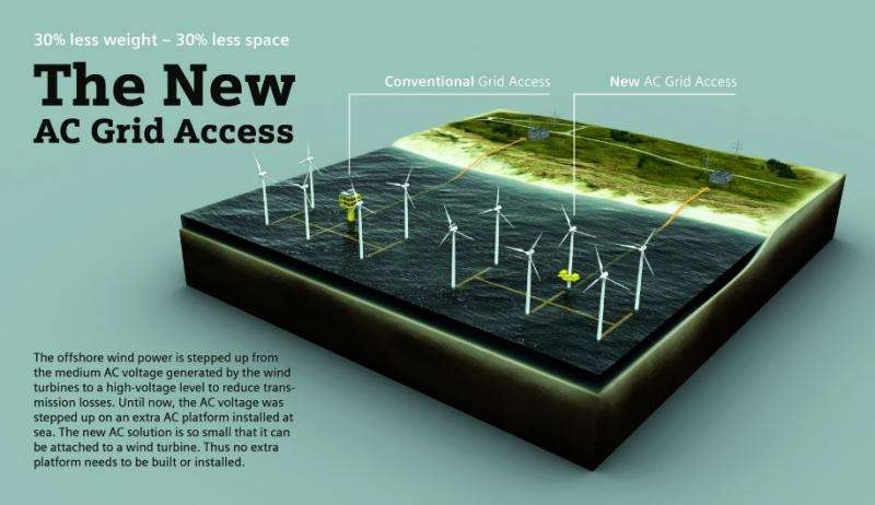 New module lowers the cost of offshore wind power
