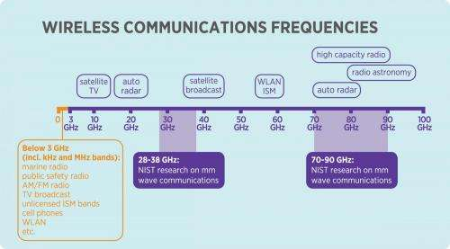New NIST tools to help boost wireless channel frequencies and capacity