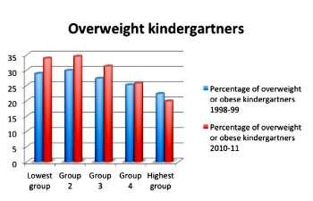 Obesity rising for many children