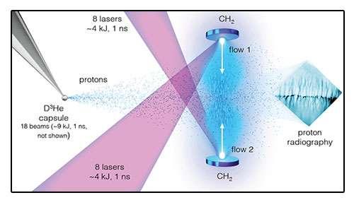 Peering into cosmic magnetic fields