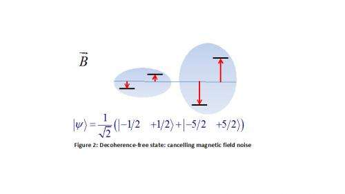 Quantum-information techniques used to explore fundamental physics