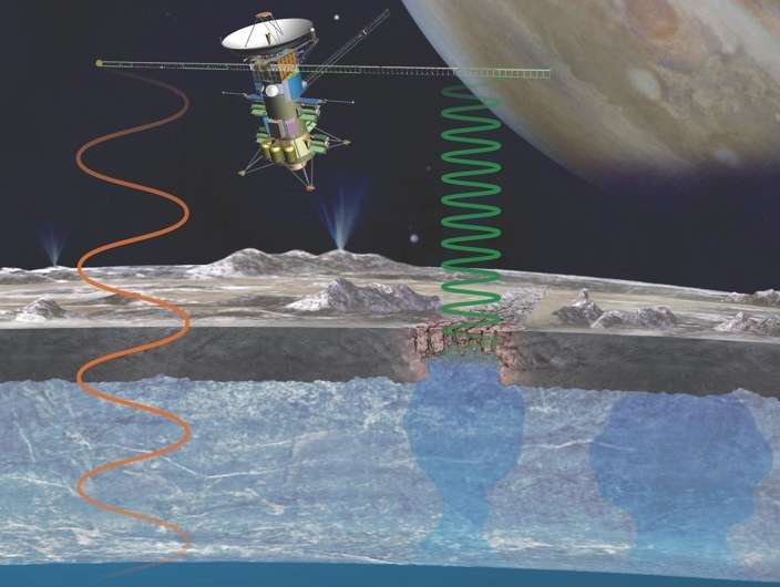 Radar techniques used in Antarctica will scour Europa for life-supporting environments