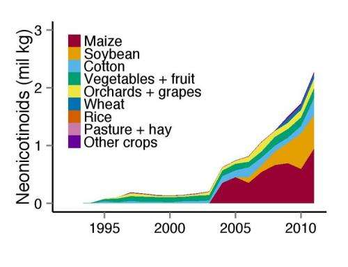 Rapid increase in neonicotinoid insecticides driven by seed treatments