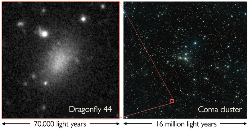 Scientists discover the fluffiest galaxies