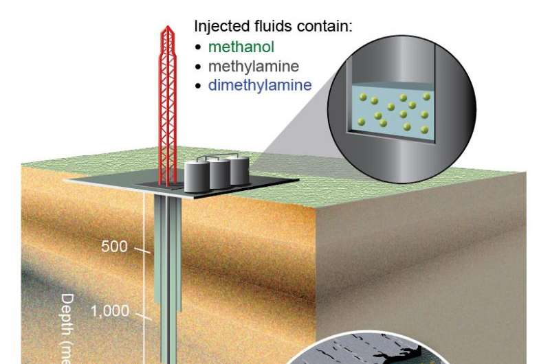 Some gas produced by hydraulic fracturing comes from surprise source