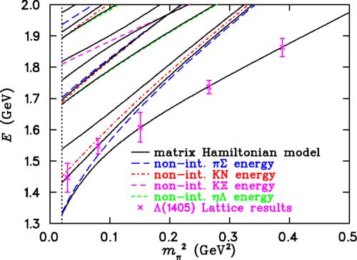 Supercomputer study shows Lambda baryon a type of quark molecule
