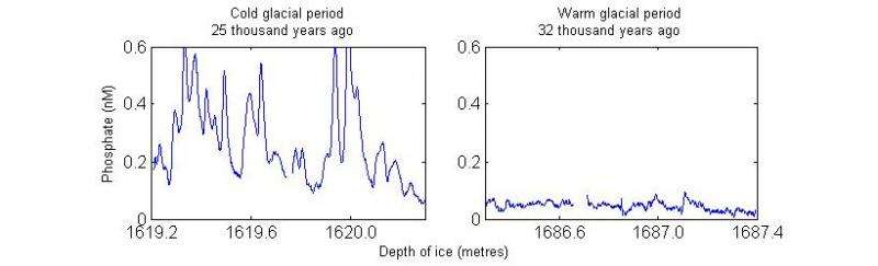 The Greenland ice sheet contains nutrients from precipitation