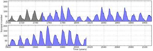 The Sun's activity in the 18th century was similar to that now