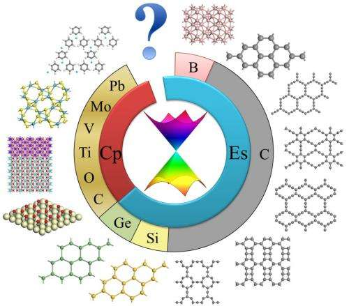 Two-dimensional dirac materials: Structure, properties, and rarity