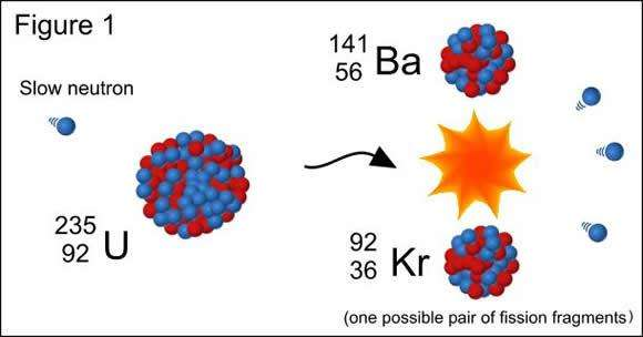 What are the parts of an atom?