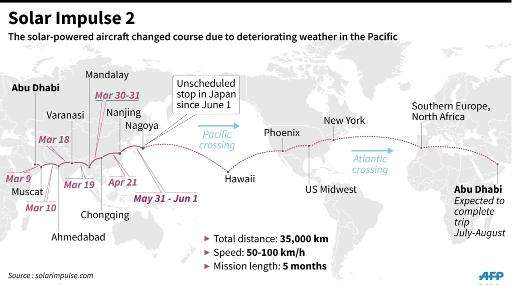 Graphic showing the journey travelled by the Solar Impulse aircraft and its scheduled route