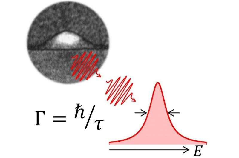 Researchers develop ideal single-photon source