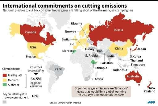 International commitment on cutting emissions