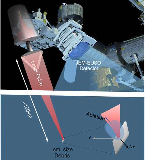 Demonstration designs for the remediation of space debris from the International Space Station