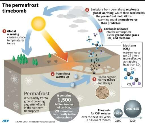 Explanation of how permafrost thawing could radically accelerate global warming