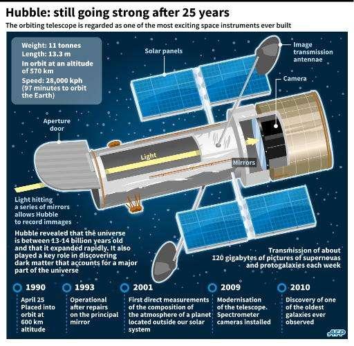 Factfile on the Hubble Space Telescope
