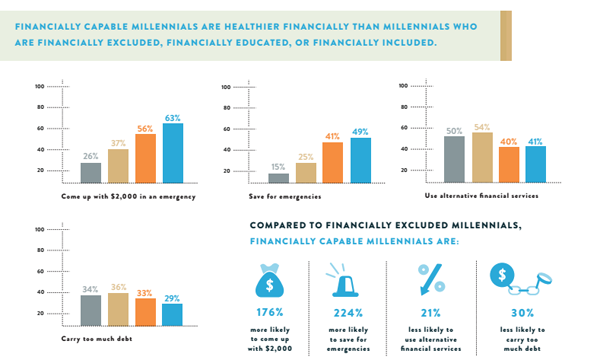 Research shows millennials need experience, not just education, in finance