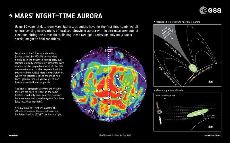 Shining a light on the aurora of Mars